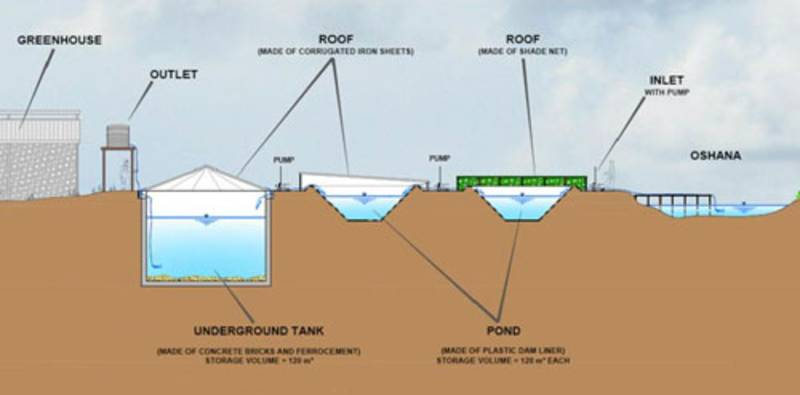 Floodwater Harvesting Cuve Waters