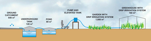 Rainwater Harvesting: Cuve Waters