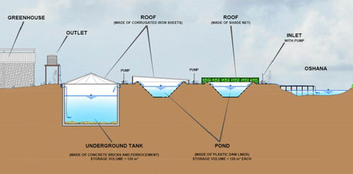 Scheme of Floodwater Harvesting
